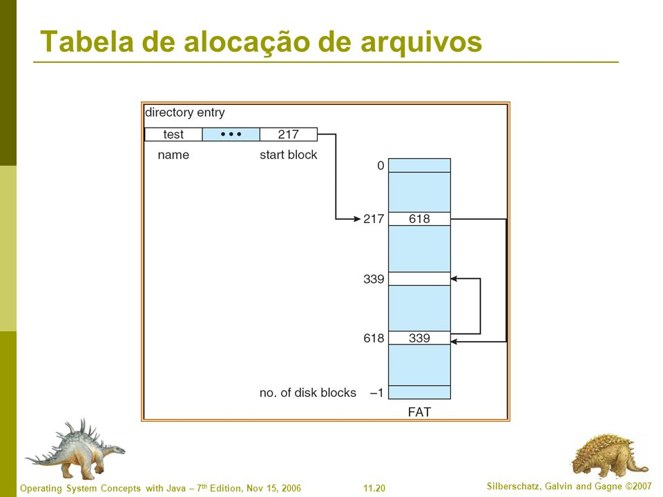 Tabela de alocação de arquivos