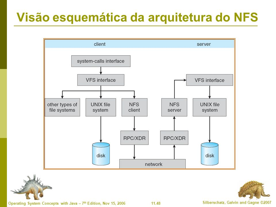 Visão esquemática da arquitetura do NFS
