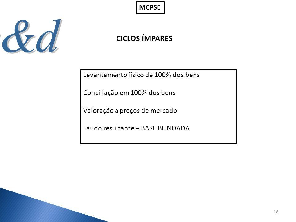 CICLOS ÍMPARES MCPSE Levantamento físico de 100% dos bens