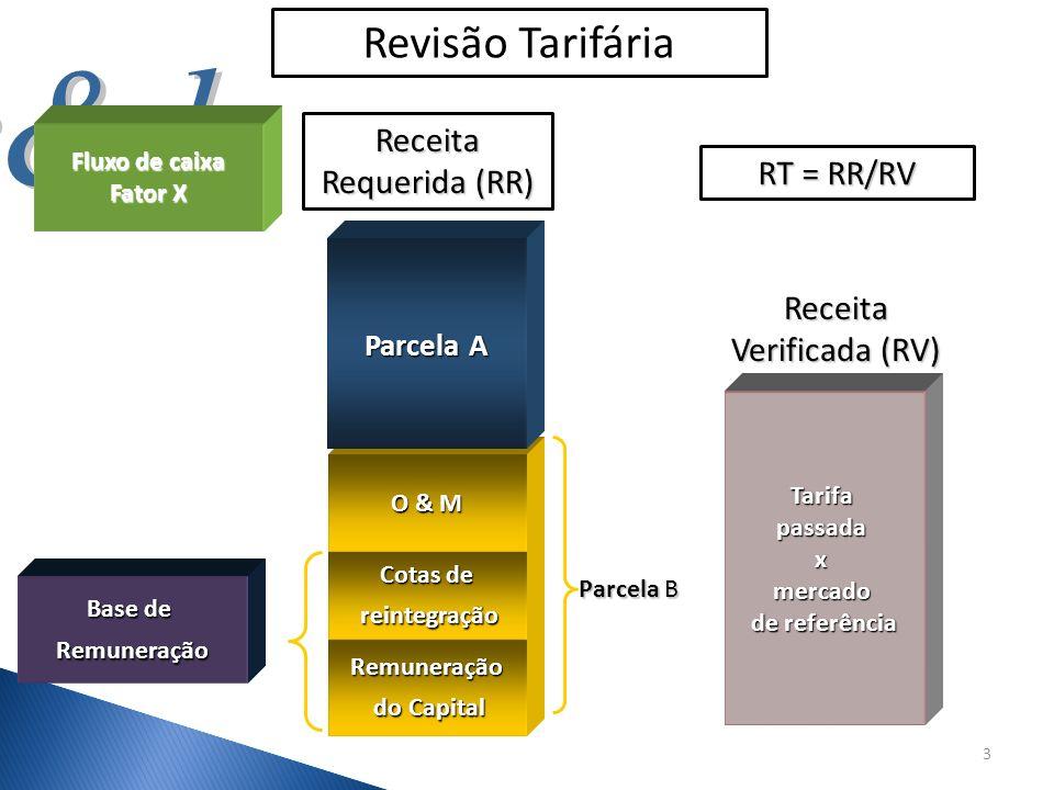 Revisão Tarifária Receita Requerida (RR) RT = RR/RV Receita
