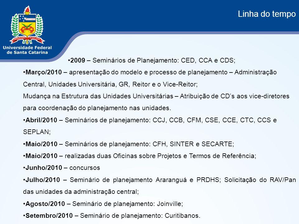 Linha do tempo 2009 – Seminários de Planejamento: CED, CCA e CDS;