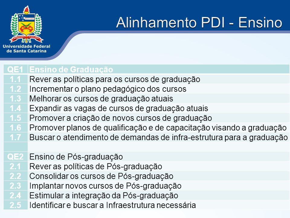 Alinhamento PDI - Ensino