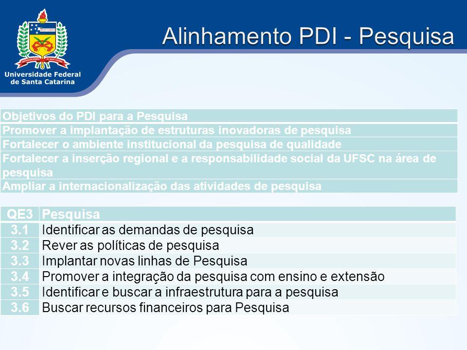 Alinhamento PDI - Pesquisa