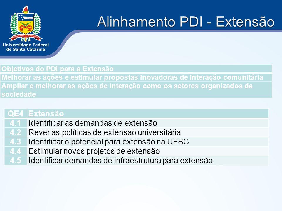 Alinhamento PDI - Extensão