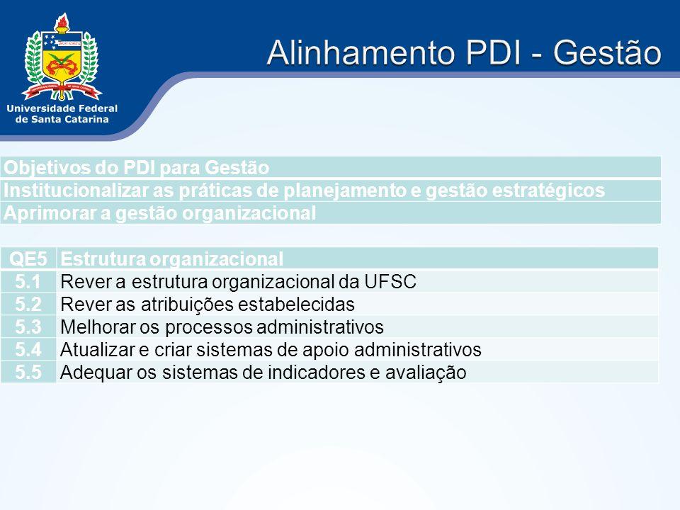 Alinhamento PDI - Gestão