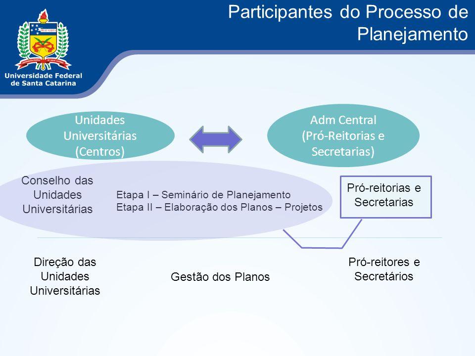 Participantes do Processo de Planejamento