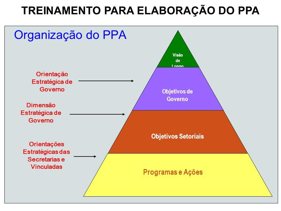 Organização do PPA TREINAMENTO PARA ELABORAÇÃO DO PPA
