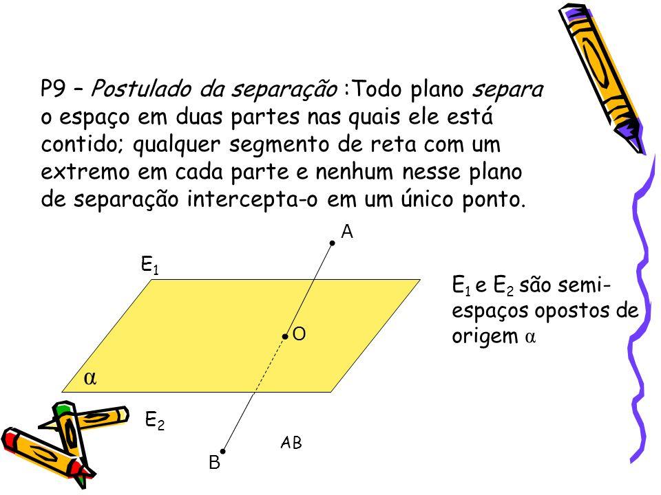 P9 – Postulado da separação :Todo plano separa o espaço em duas partes nas quais ele está contido; qualquer segmento de reta com um extremo em cada parte e nenhum nesse plano de separação intercepta-o em um único ponto.