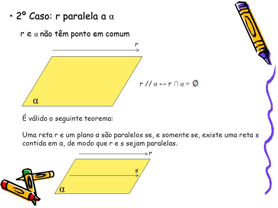 α α 2º Caso: r paralela a α r e α não têm ponto em comum r