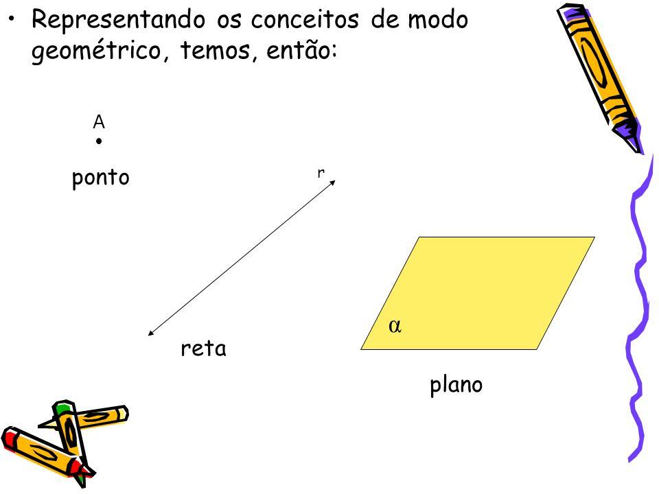 Representando os conceitos de modo geométrico, temos, então: