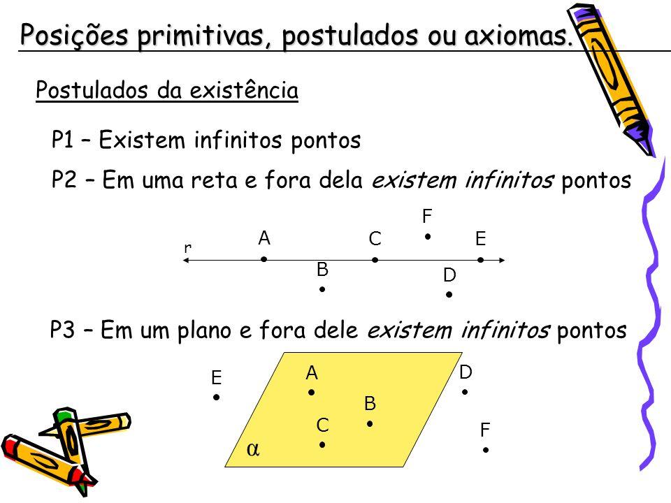 Posições primitivas, postulados ou axiomas.