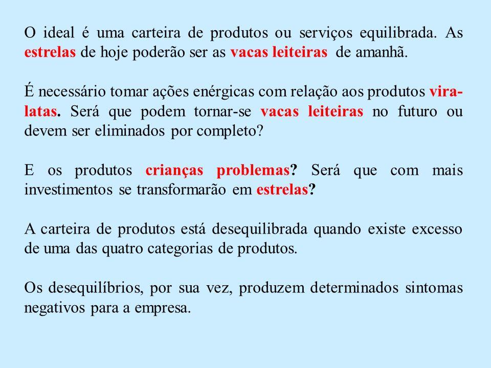 O ideal é uma carteira de produtos ou serviços equilibrada