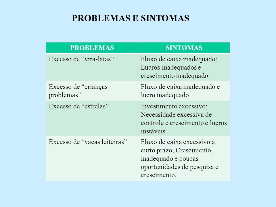 PROBLEMAS E SINTOMAS PROBLEMAS SINTOMAS Excesso de vira-latas