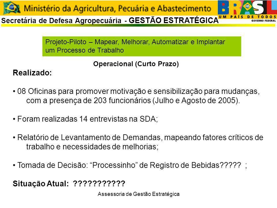 Secretária de Defesa Agropecuária - GESTÃO ESTRATÉGICA