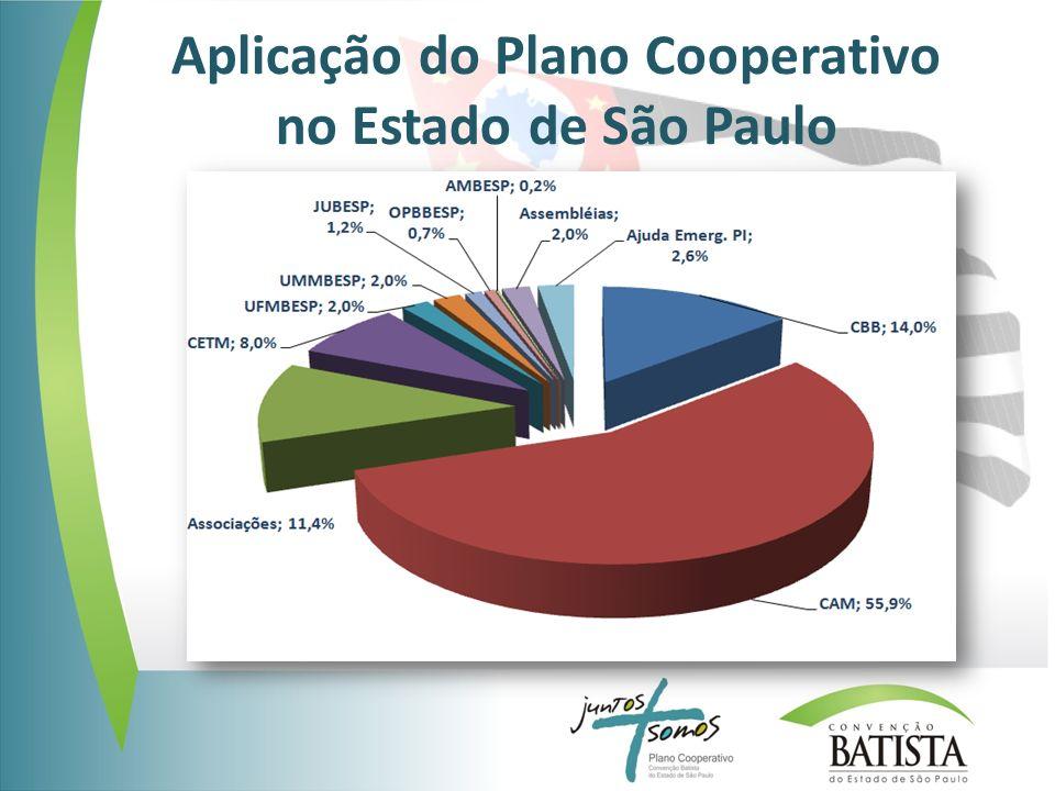 Aplicação do Plano Cooperativo no Estado de São Paulo