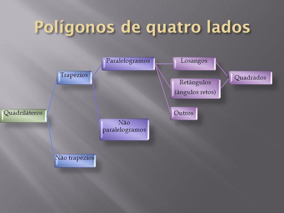 Polígonos de quatro lados