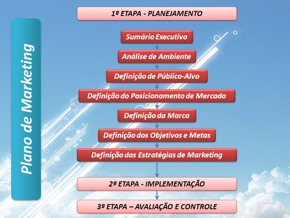 Plano de Marketing 1ª ETAPA - PLANEJAMENTO Sumário Executivo