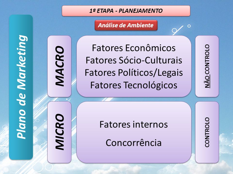 MACRO Plano de Marketing MICRO