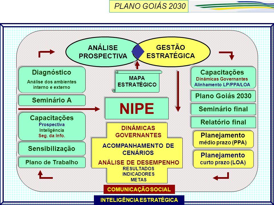 NIPE PLANO GOIÁS 2030 A Metodologia ANÁLISE PROSPECTIVA GESTÃO