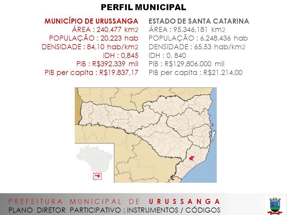 PERFIL MUNICIPAL MUNICÍPIO DE URUSSANGA ÁREA : 240,477 km2