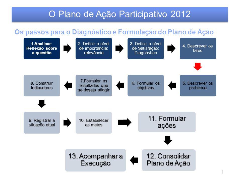 O Plano de Ação Participativo – Escolas Prioritárias