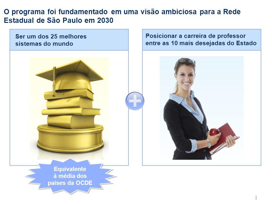 s A visão do Programa Educação – Compromisso de São Paulo será concretizada com a execução de uma estratégia baseada em 5 pilares.