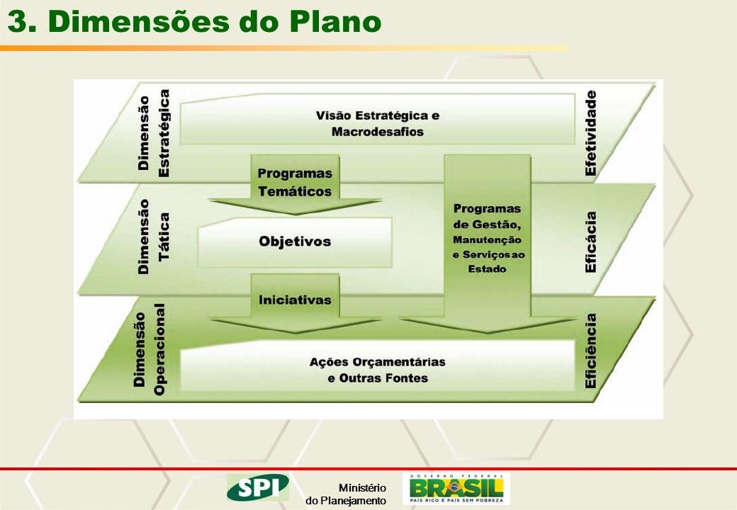 3. Dimensões do Plano