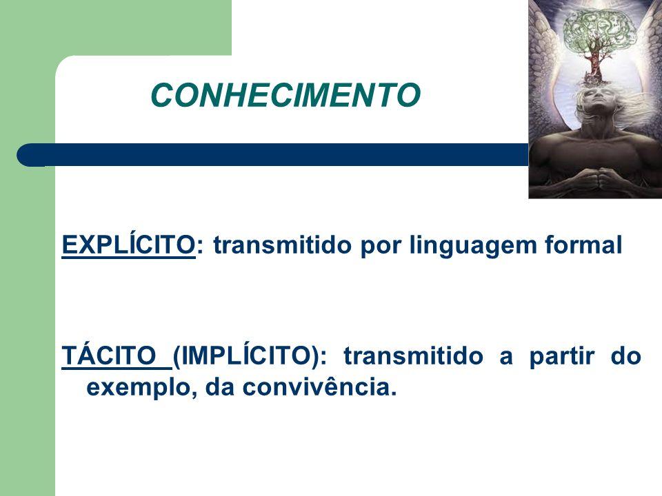 CONHECIMENTO EXPLÍCITO: transmitido por linguagem formal