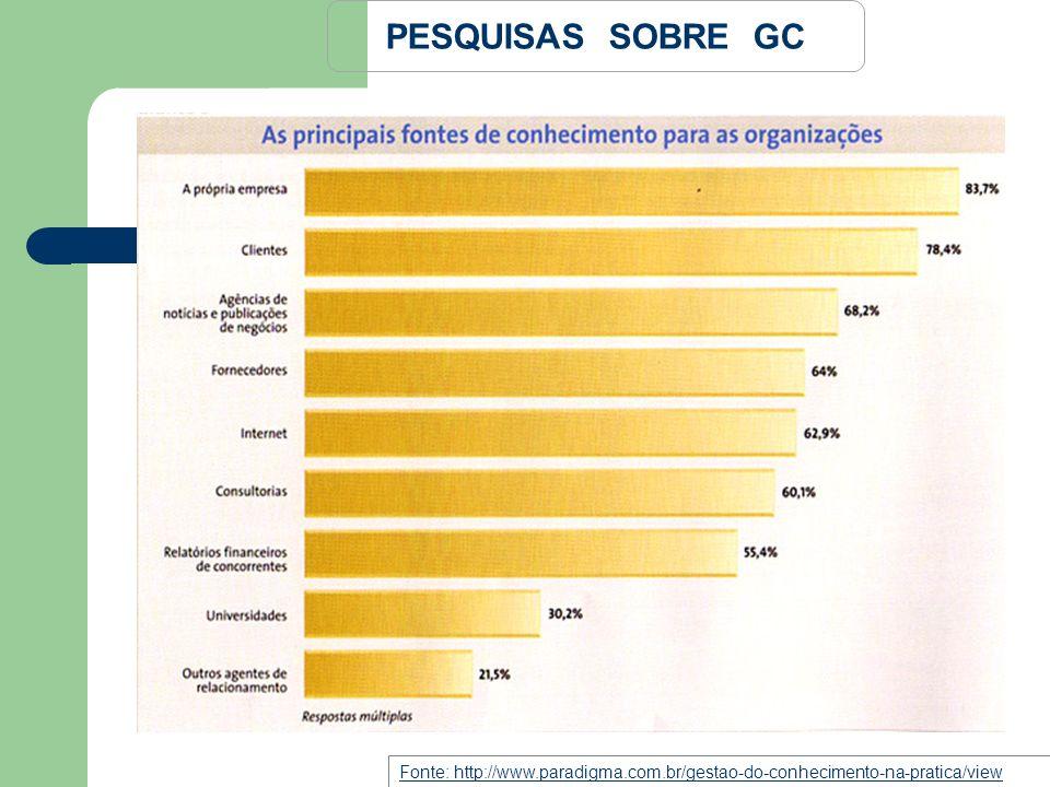 PESQUISAS SOBRE GC Fonte: http://www.paradigma.com.br/gestao-do-conhecimento-na-pratica/view