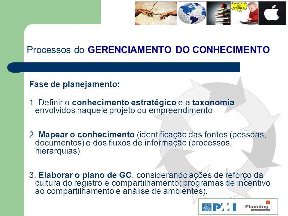 Processos do GERENCIAMENTO DO CONHECIMENTO