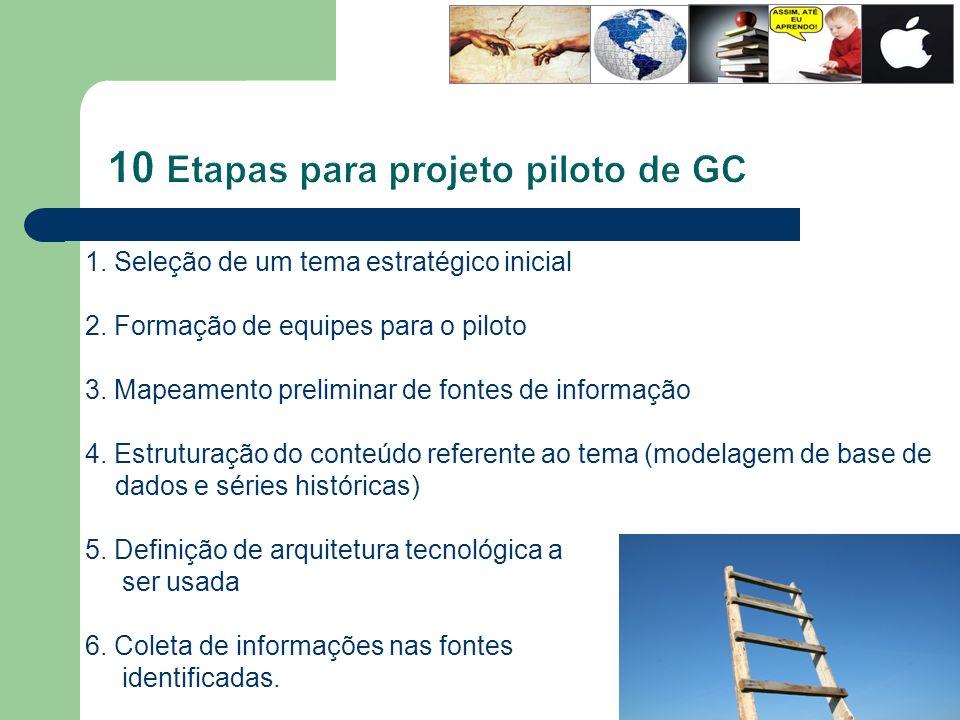 10 Etapas para projeto piloto de GC