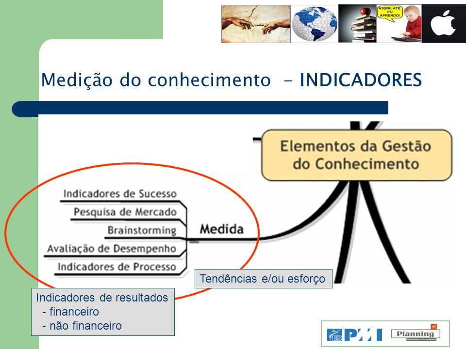 Medição do conhecimento - INDICADORES