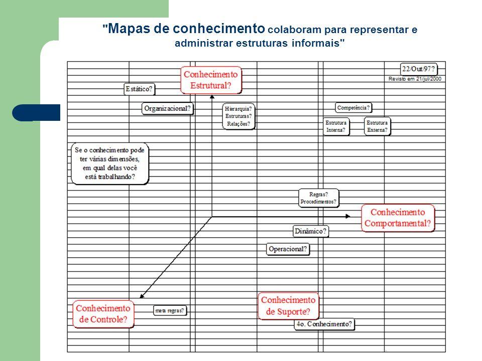 Mapas de conhecimento colaboram para representar e