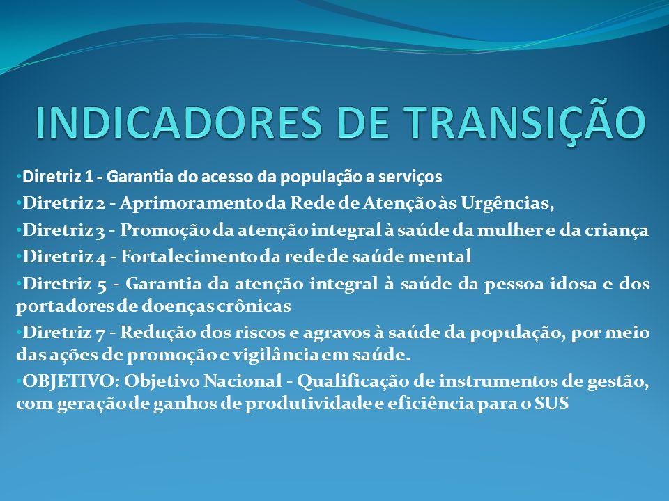 INDICADORES DE TRANSIÇÃO
