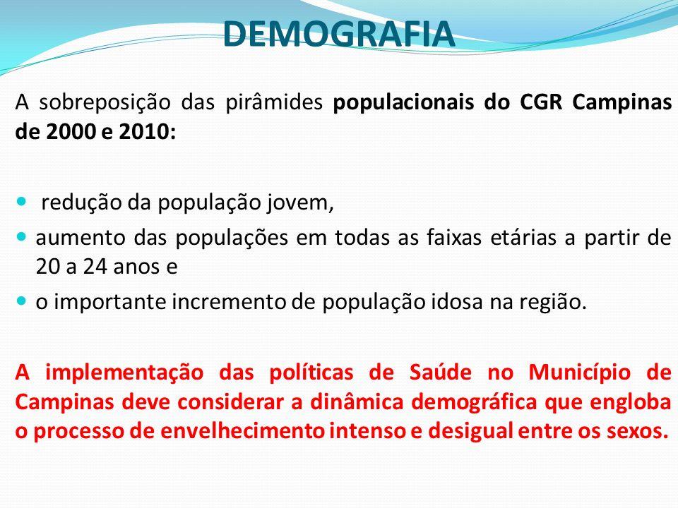DEMOGRAFIA A sobreposição das pirâmides populacionais do CGR Campinas de 2000 e 2010: redução da população jovem,