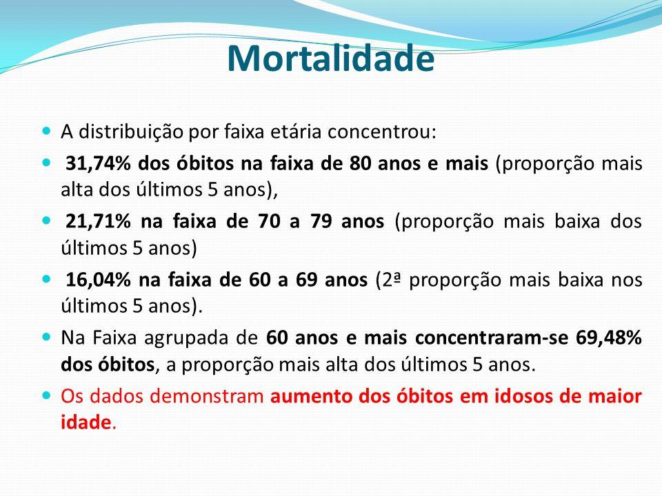 Mortalidade A distribuição por faixa etária concentrou: