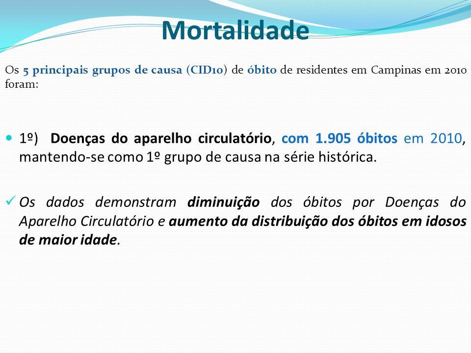 Mortalidade Os 5 principais grupos de causa (CID10) de óbito de residentes em Campinas em 2010 foram: