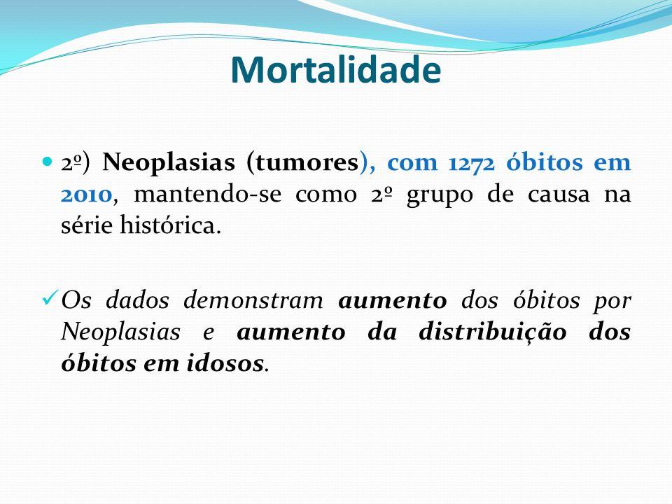 Mortalidade2º) Neoplasias (tumores), com 1272 óbitos em 2010, mantendo-se como 2º grupo de causa na série histórica.