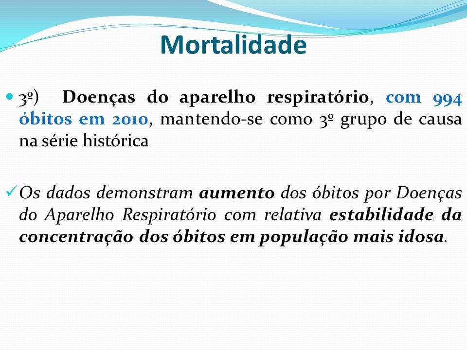Mortalidade3º) Doenças do aparelho respiratório, com 994 óbitos em 2010, mantendo-se como 3º grupo de causa na série histórica.