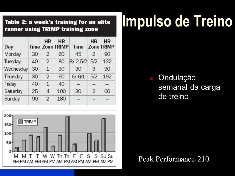 Impulso de Treino Ondulação semanal da carga de treino