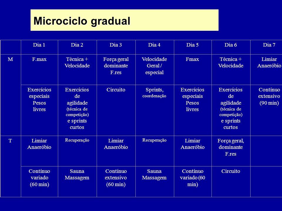 Microciclo gradual Dia 1 Dia 2 Dia 3 Dia 4 Dia 5 Dia 6 Dia 7 M F.max