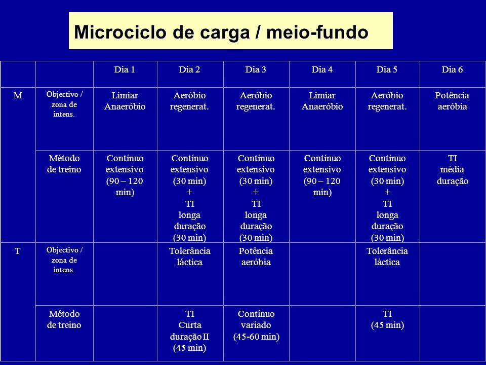 Microciclo de carga / meio-fundo