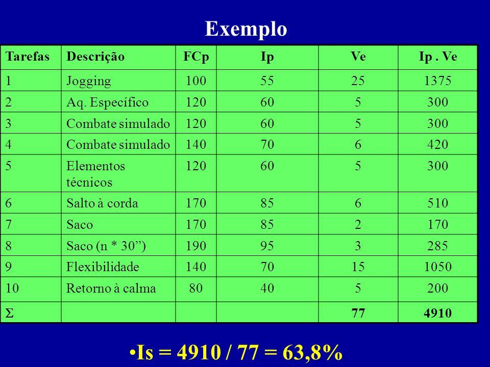 Exemplo Is = 4910 / 77 = 63,8% Tarefas Descrição FCp Ip Ve Ip . Ve 1