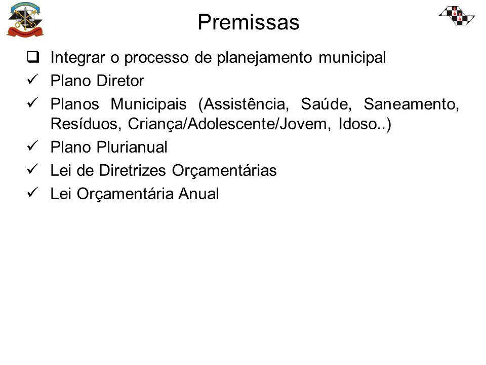 Premissas Integrar o processo de planejamento municipal Plano Diretor