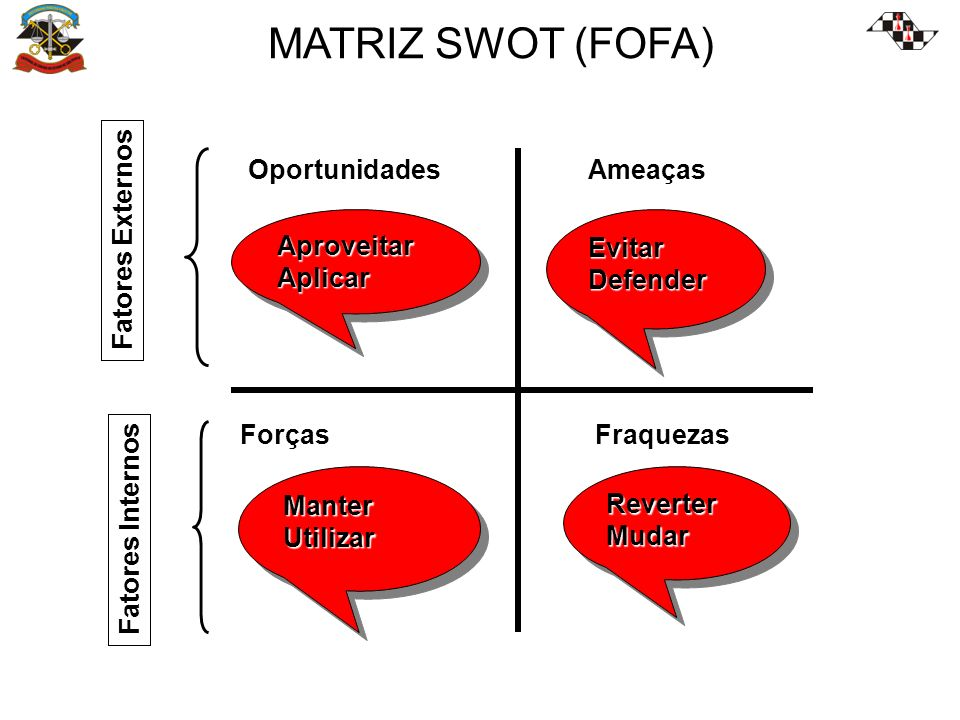 MATRIZ SWOT (FOFA) Oportunidades Ameaças Aproveitar Aplicar Evitar