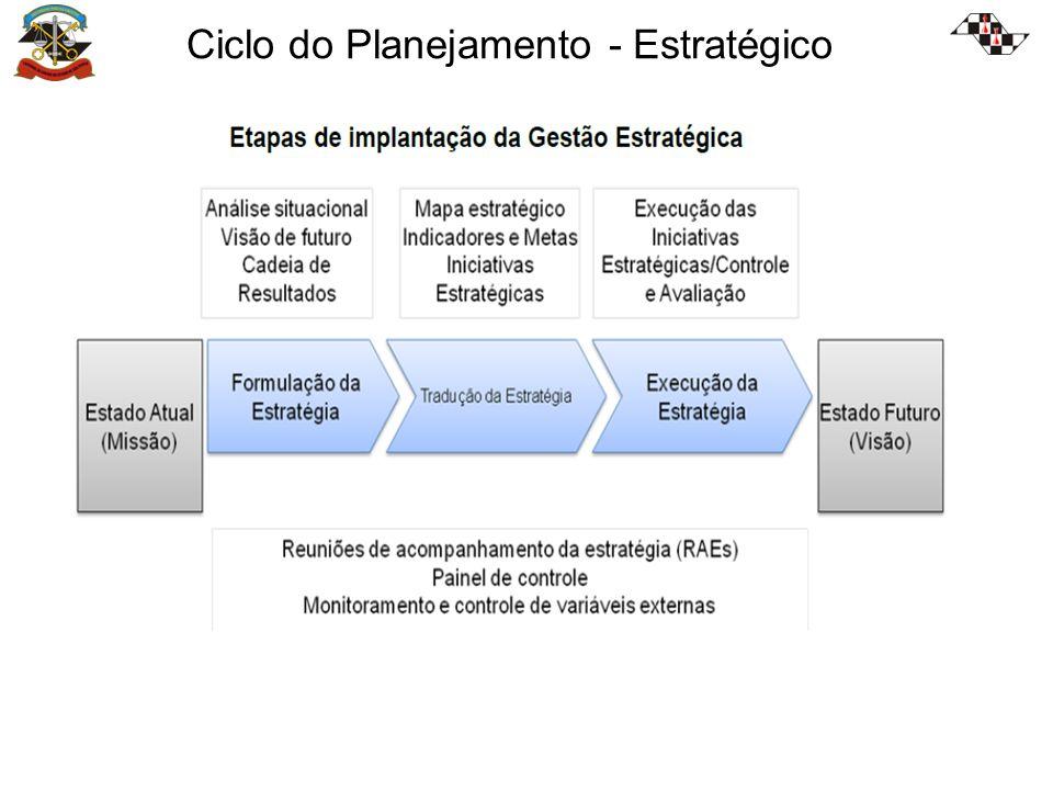 Ciclo do Planejamento - Estratégico