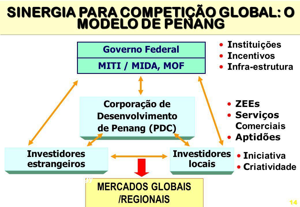 SINERGIA PARA COMPETIÇÃO GLOBAL: O MODELO DE PENANG