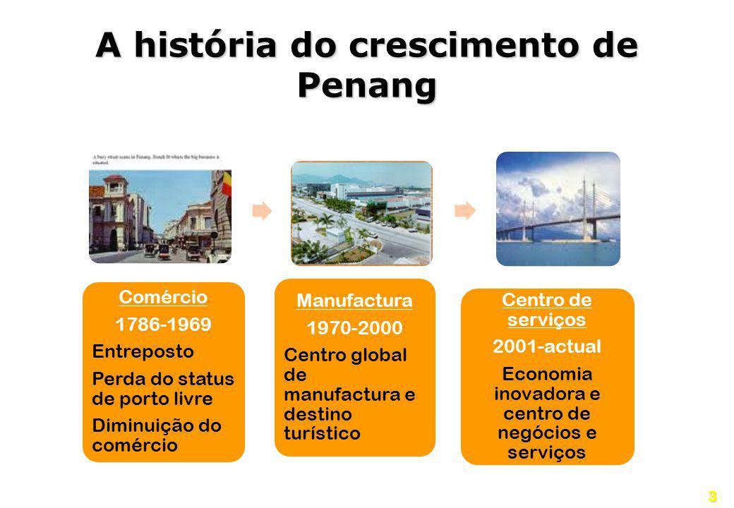 A história do crescimento de Penang