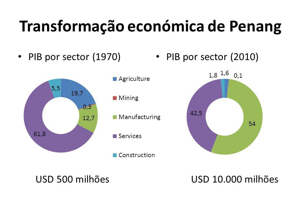 Transformação económica de Penang