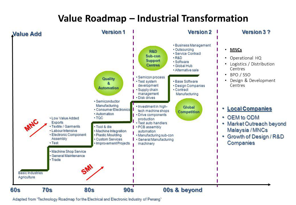 Value Roadmap – Industrial Transformation